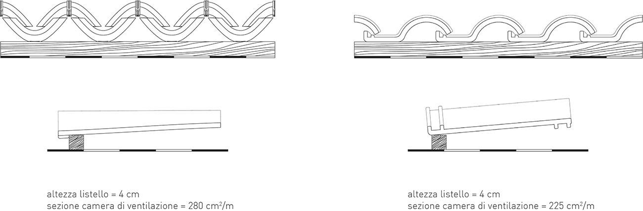 Microventilazione listellatura sottocoppo e sottotegola